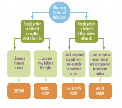 PennSong diagnosis chart