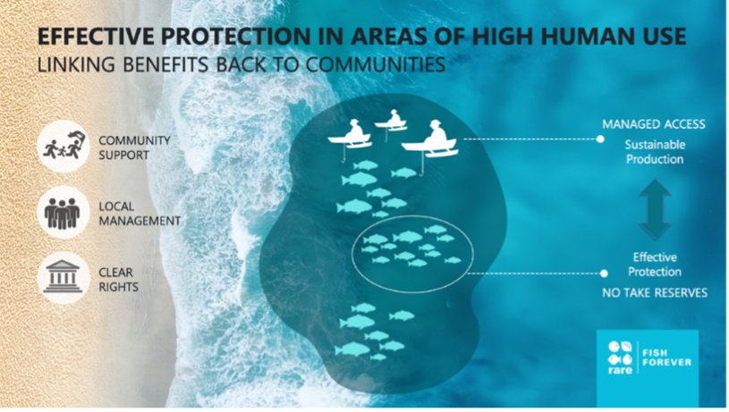 Infographic of effective protection in areas of high human use.